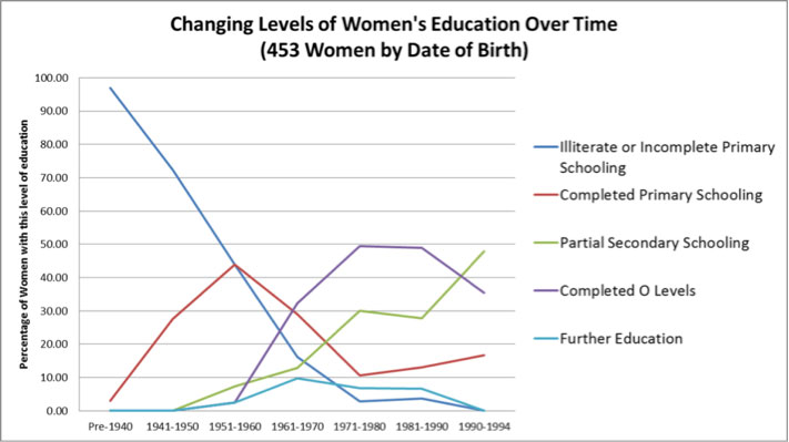 Data from Muonde local researchers on women's education achievements in the area until 2010.